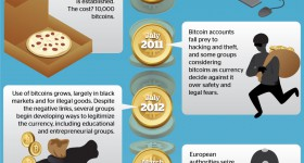 Gold vs. Bitcoin: How Do They Compare? (Infographic)
