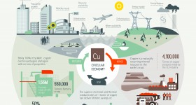 Copper, Climate Change and the Circular Economy – Infographic